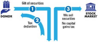 Gifts of Stock and appreciated securities