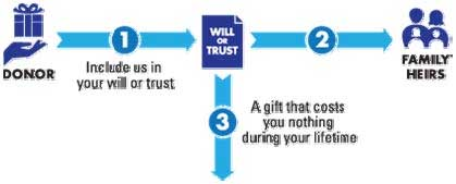 Gifts that you will or trust